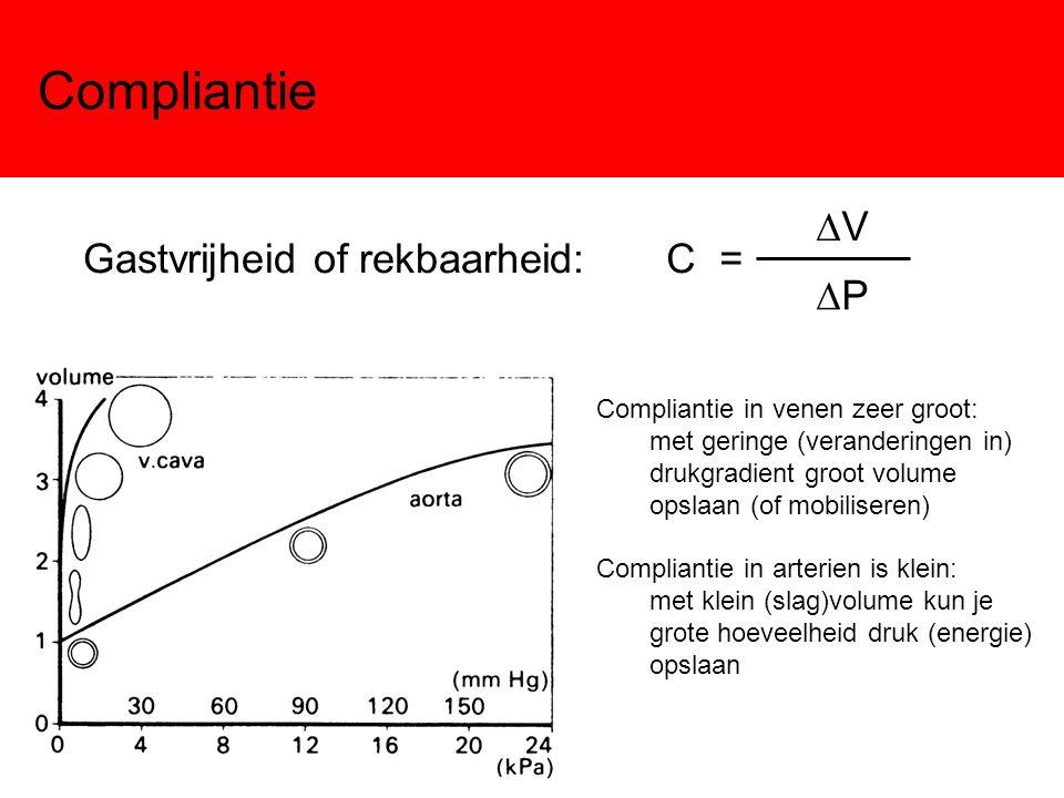 Compliantie DV Gastvrijheid of rekbaarheid: C = DP