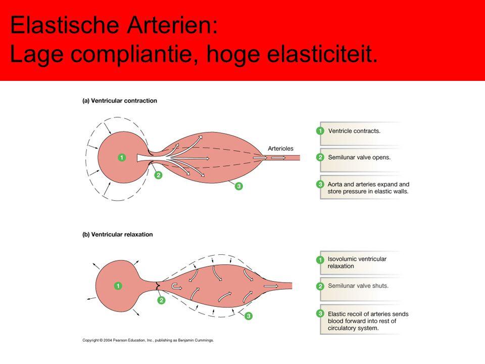 Elastische Arterien: Lage compliantie, hoge elasticiteit.