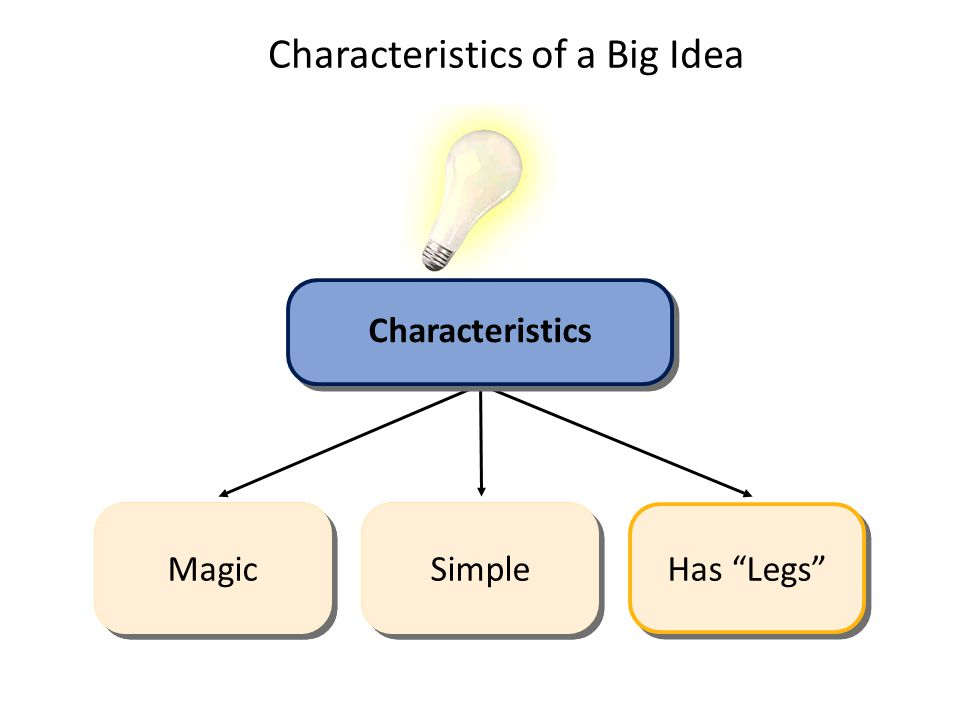 Characteristics of a Big Idea