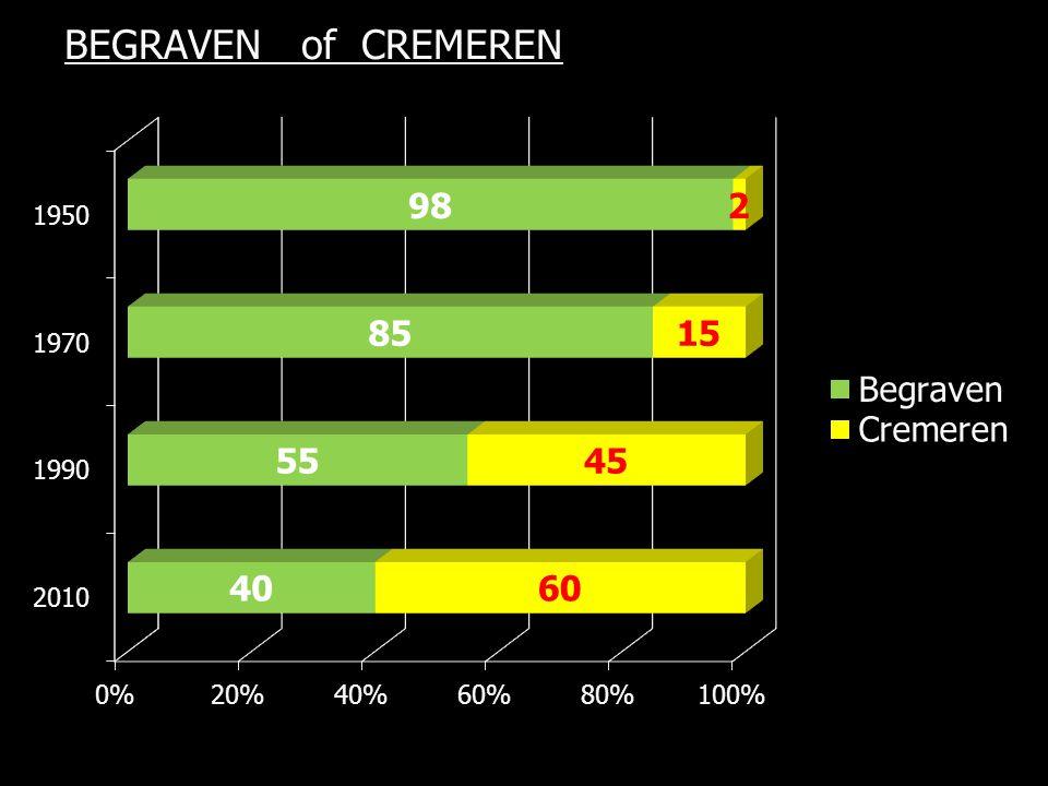 BEGRAVEN of CREMEREN