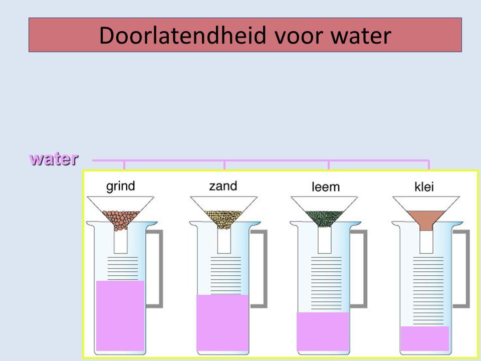 Doorlatendheid voor water