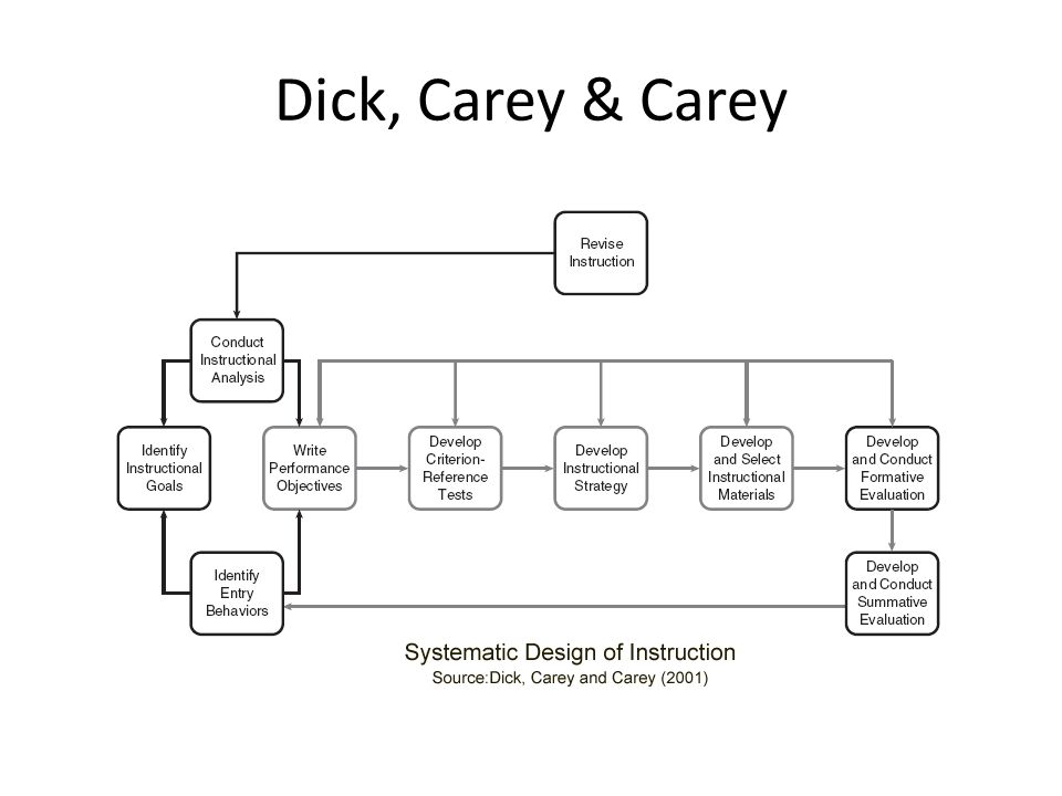 Dick, Carey & Carey