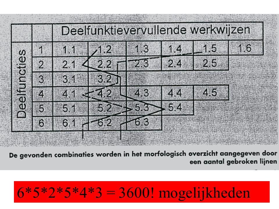6*5*2*5*4*3 = 3600! mogelijkheden