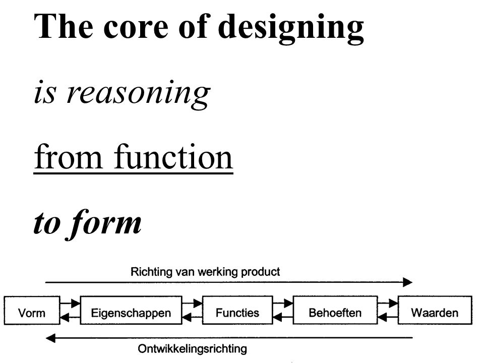 The core of designing is reasoning from function to form
