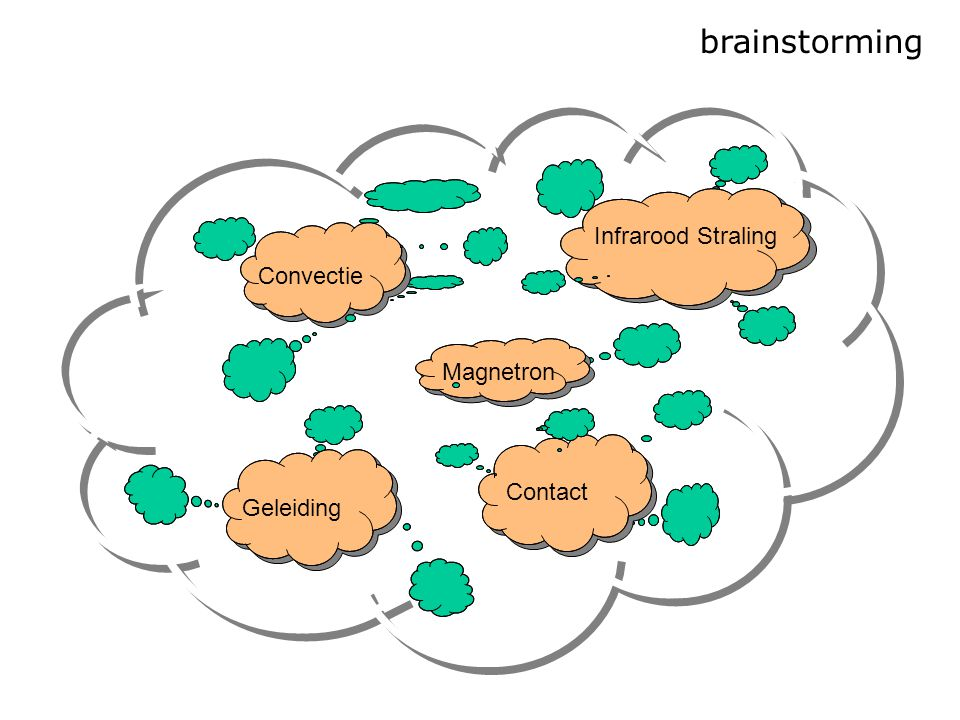 brainstorming Infrarood Straling Convectie Magnetron Contact Geleiding