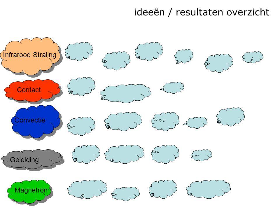 ideeën / resultaten overzicht