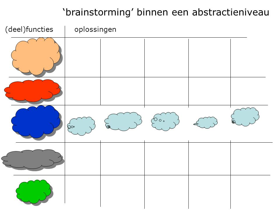 'brainstorming' binnen een abstractieniveau