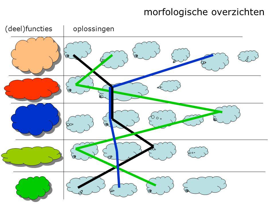 morfologische overzichten