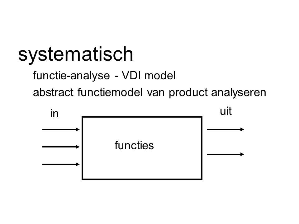 systematisch functie-analyse - VDI model