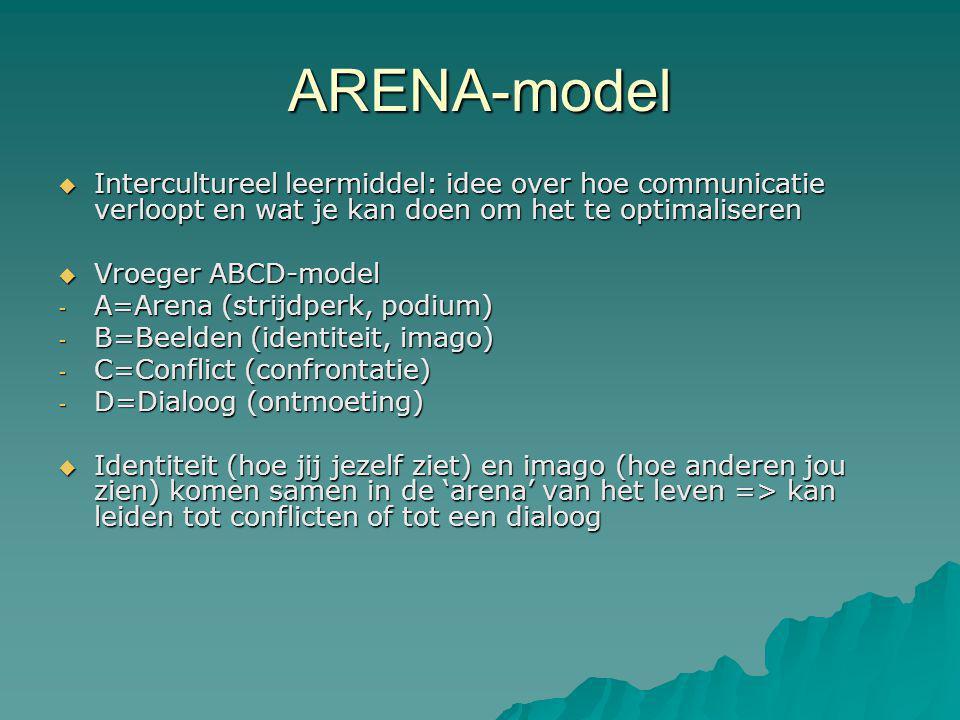 ARENA-model Intercultureel leermiddel: idee over hoe communicatie verloopt en wat je kan doen om het te optimaliseren.