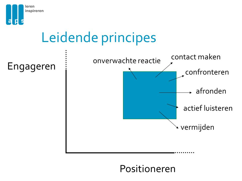 Leidende principes Engageren Positioneren contact maken