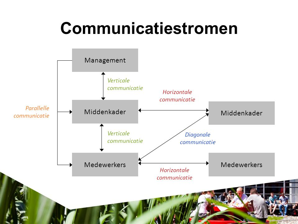 Communicatiestromen Management Middenkader Medewerkers