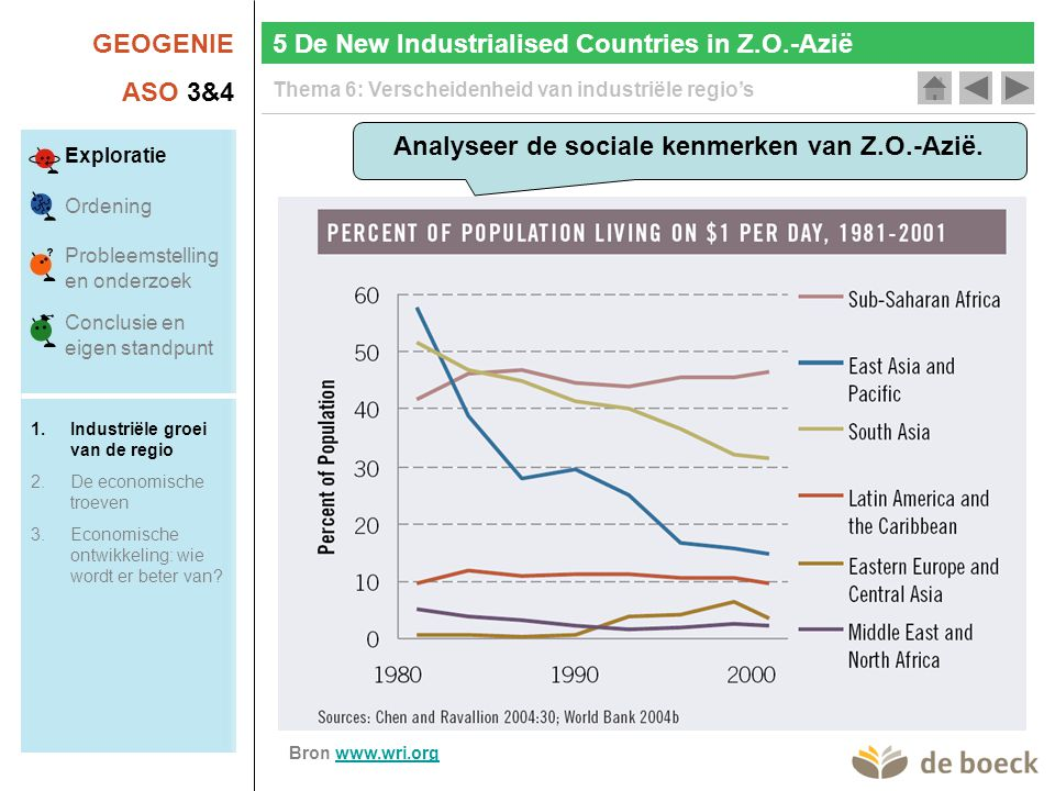 Analyseer de sociale kenmerken van Z.O.-Azië.