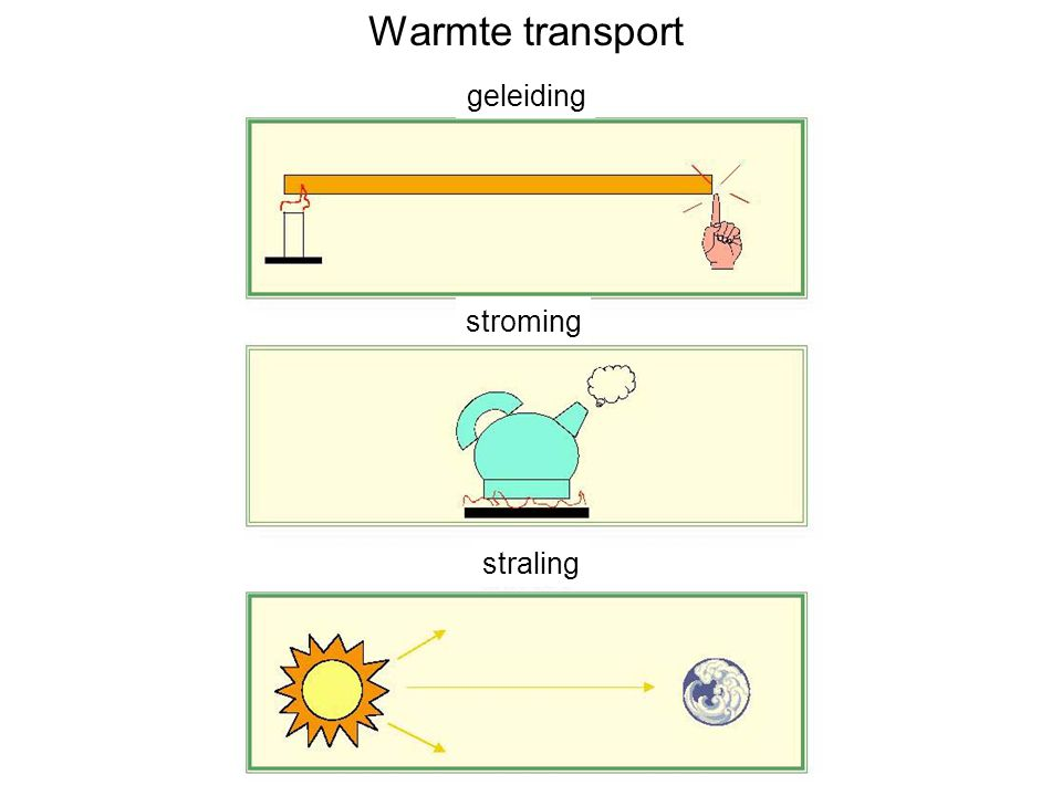 Warmte transport geleiding stroming straling