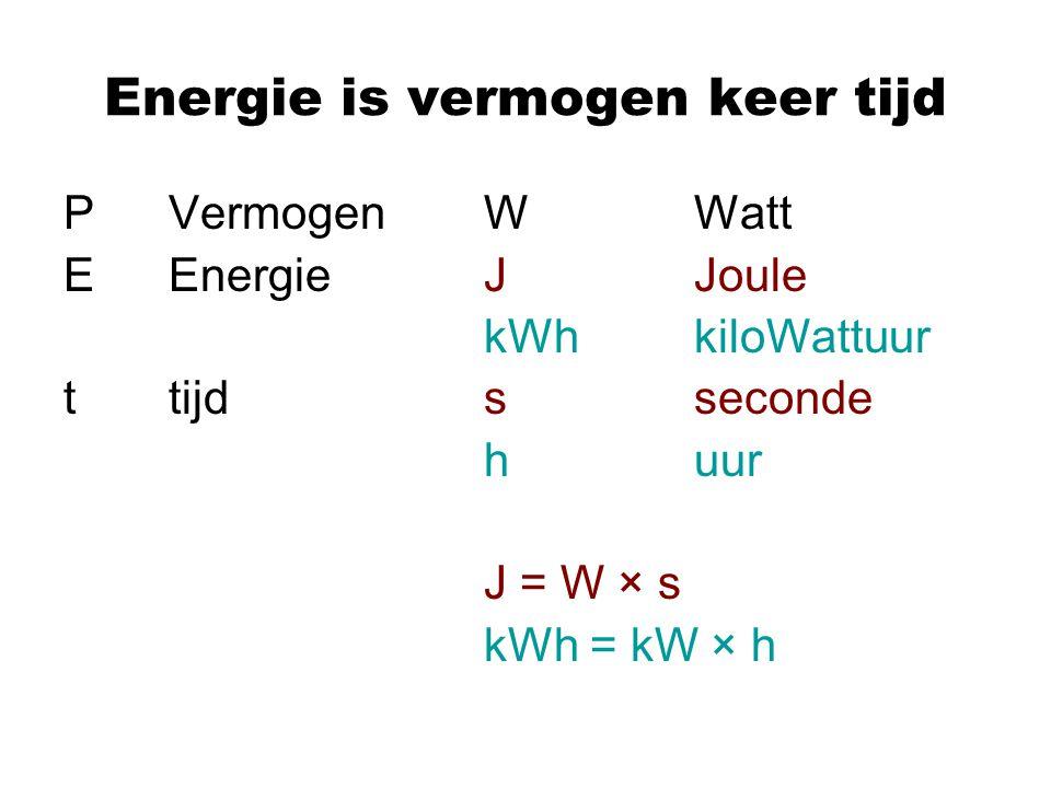 Energie is vermogen keer tijd