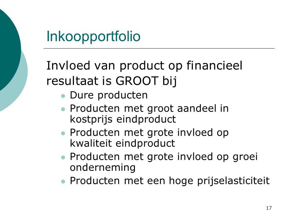 Inkoopportfolio Invloed van product op financieel