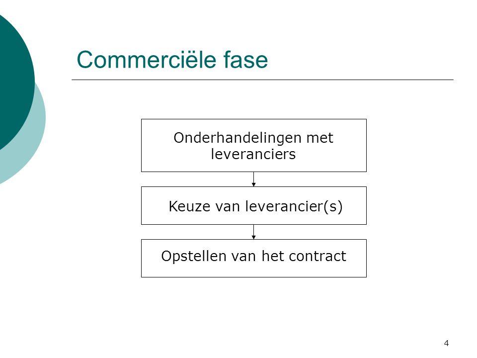 Commerciële fase Onderhandelingen met leveranciers