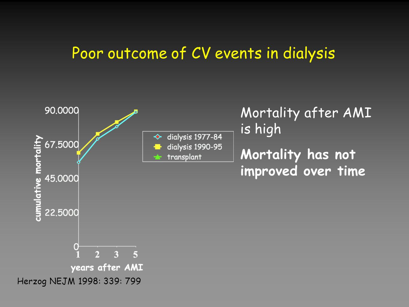 Poor outcome of CV events in dialysis