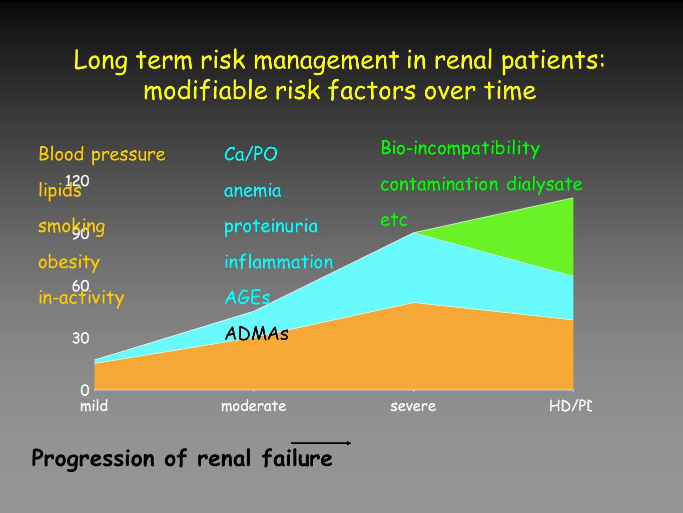 Long term risk management in renal patients: modifiable risk factors over time