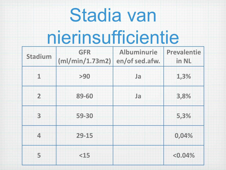 Stadia van nierinsufficientie