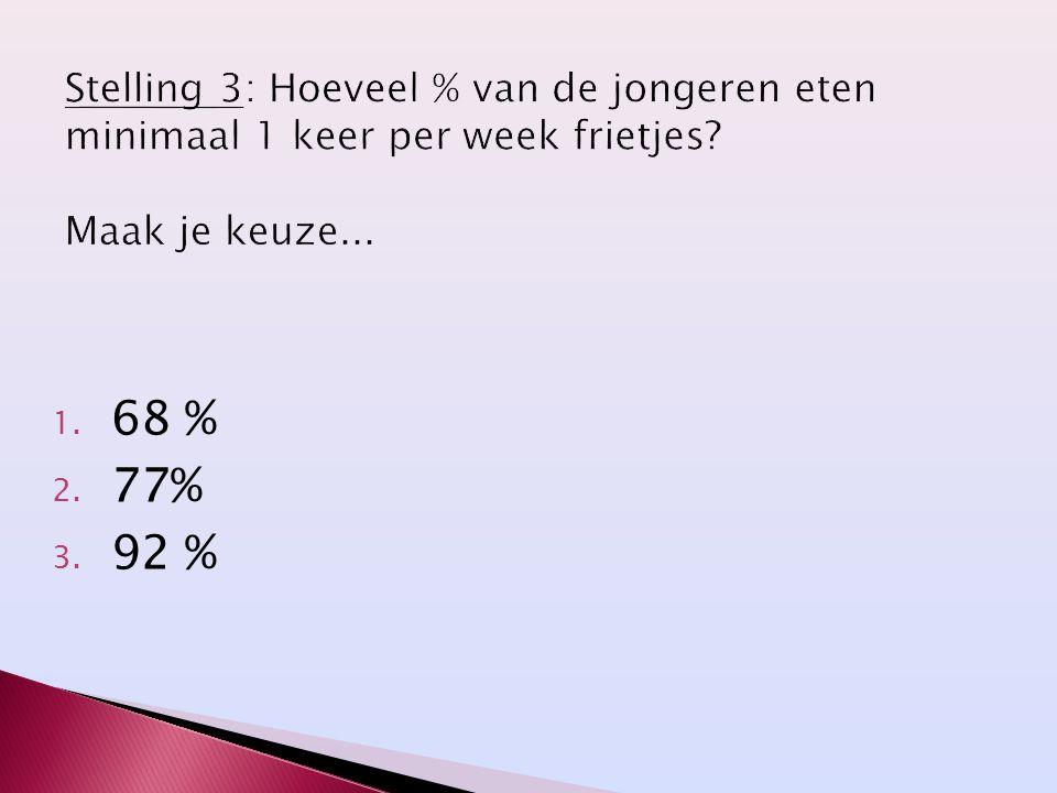 Stelling 3: Hoeveel % van de jongeren eten minimaal 1 keer per week frietjes Maak je keuze...