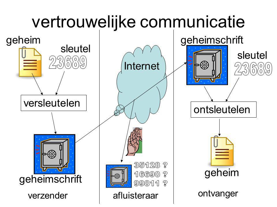 vertrouwelijke communicatie