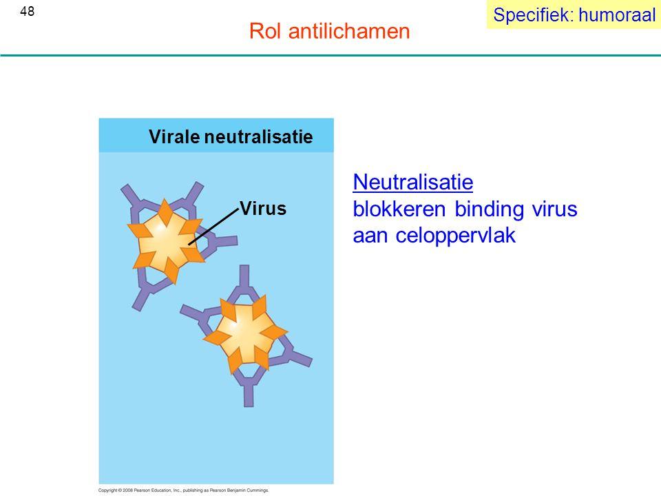 blokkeren binding virus aan celoppervlak