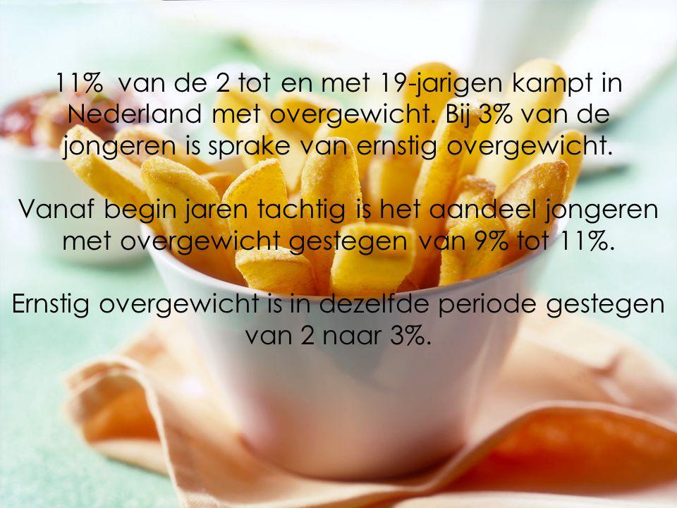 11% van de 2 tot en met 19-jarigen kampt in Nederland met overgewicht