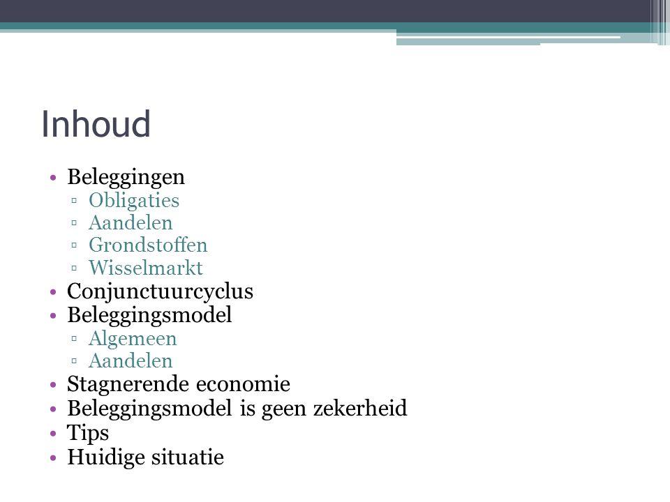 Inhoud Beleggingen Conjunctuurcyclus Beleggingsmodel