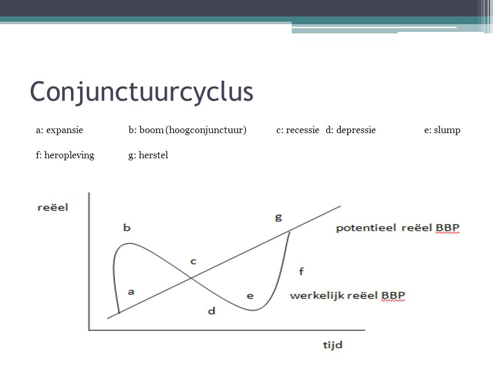 Conjunctuurcyclus a: expansie b: boom (hoogconjunctuur) c: recessie d: depressie e: slump f: heropleving g: herstel