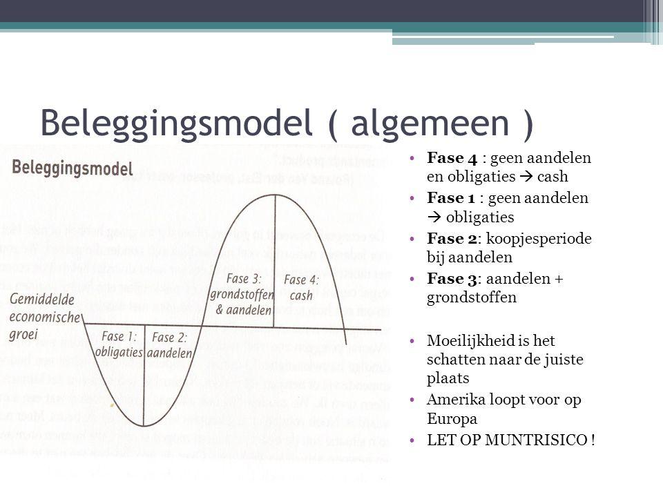 Beleggingsmodel ( algemeen )