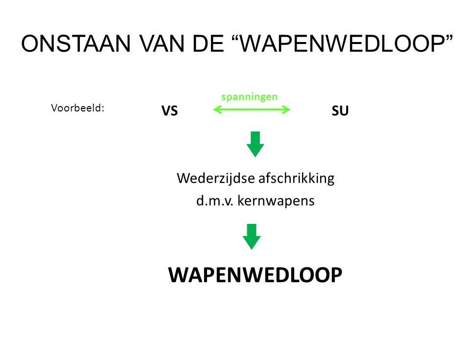 ONSTAAN VAN DE WAPENWEDLOOP