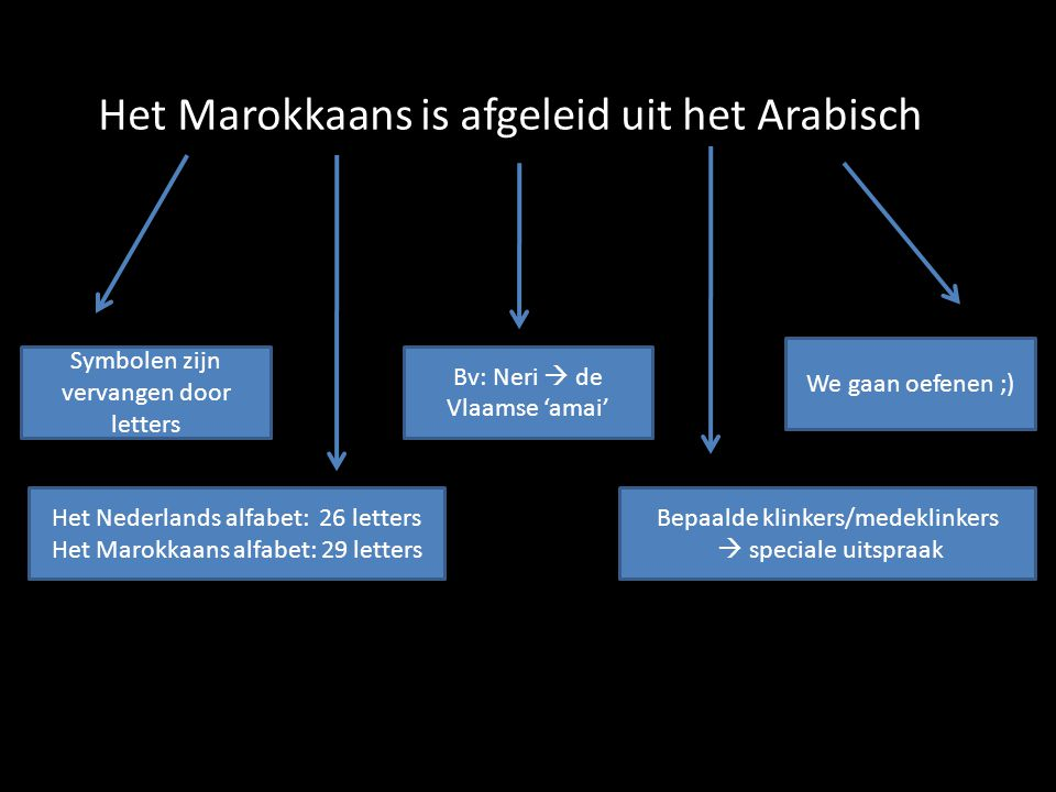 Het Marokkaans is afgeleid uit het Arabisch