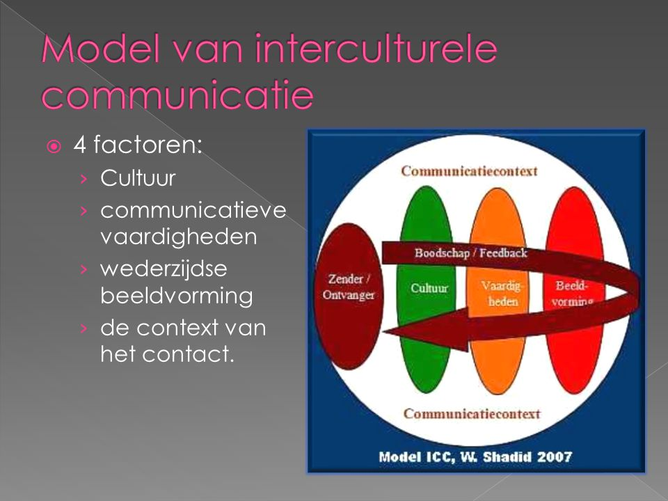 Model van interculturele communicatie