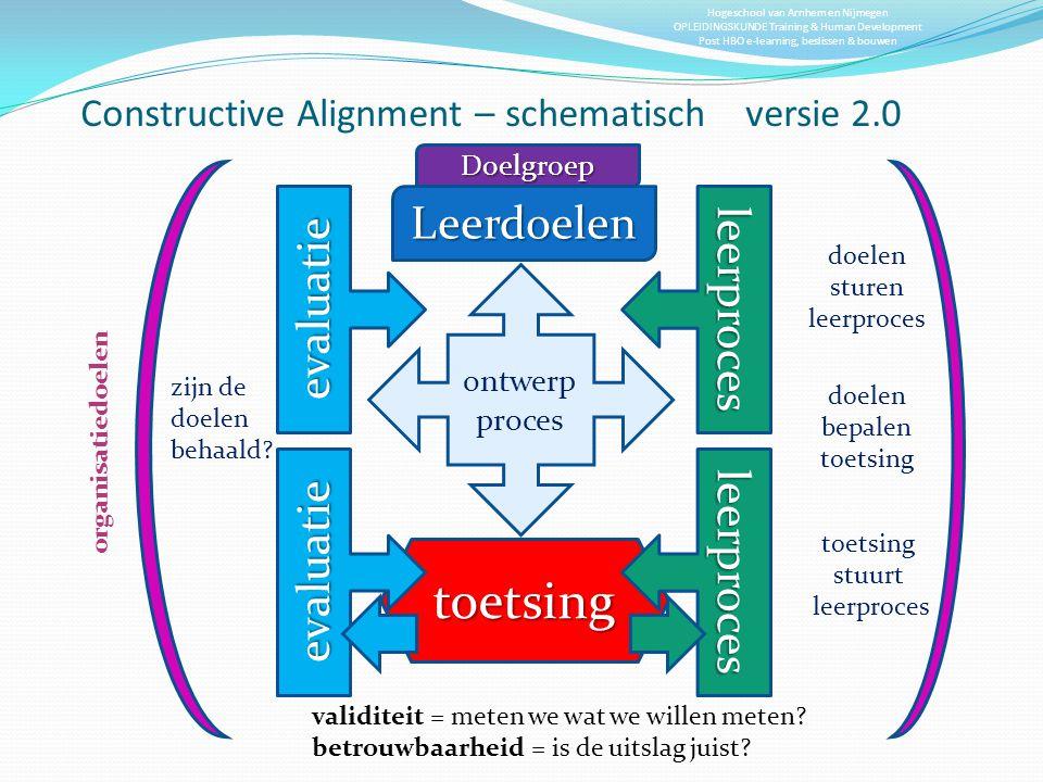 Constructive Alignment – schematisch versie 2.0