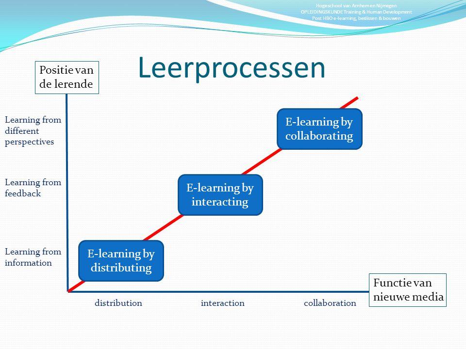 Leerprocessen Positie van de lerende E-learning by collaborating