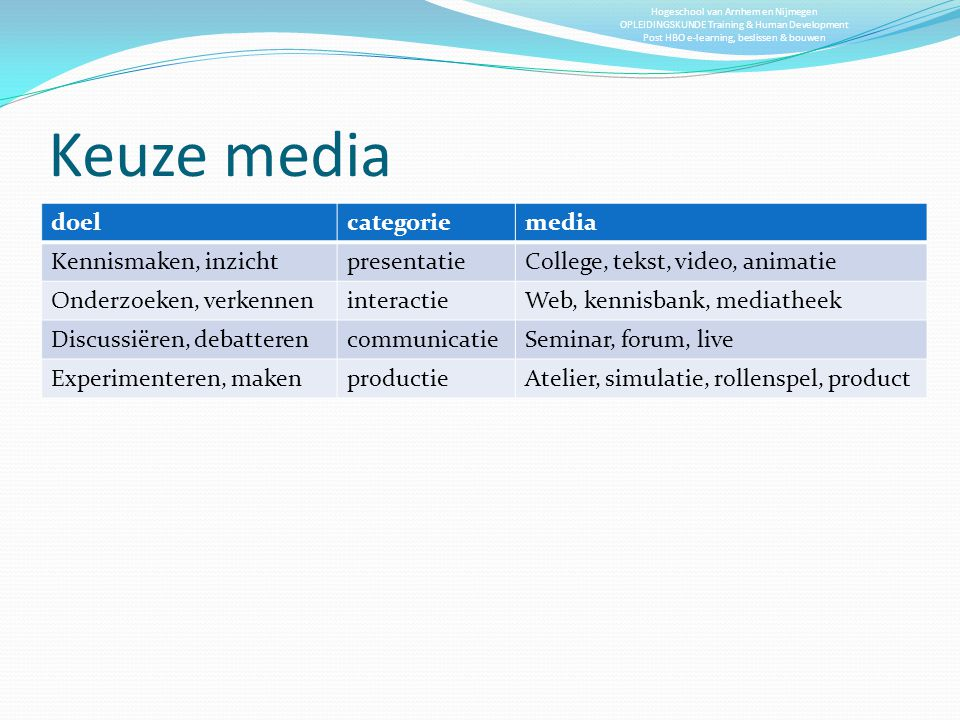 Keuze media doel categorie media Kennismaken, inzicht presentatie