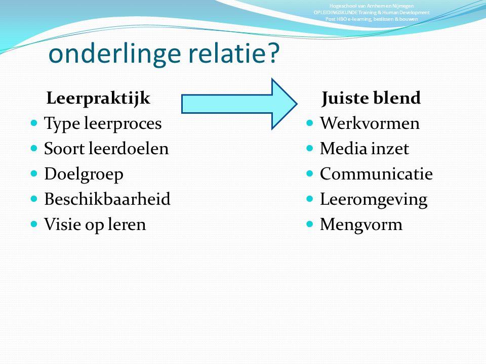onderlinge relatie Leerpraktijk Type leerproces Soort leerdoelen