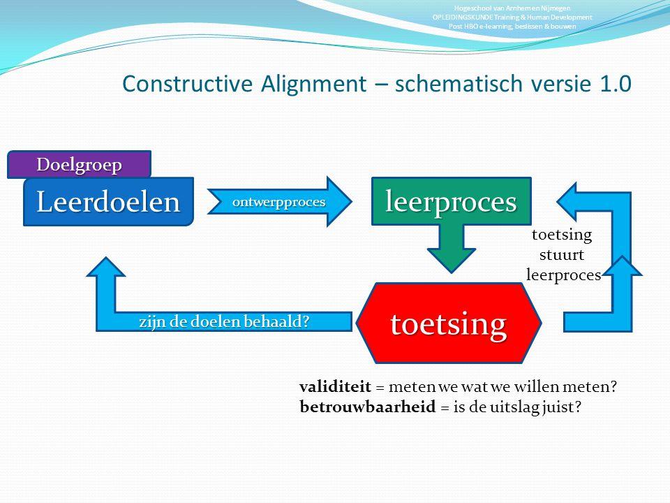 Constructive Alignment – schematisch versie 1.0