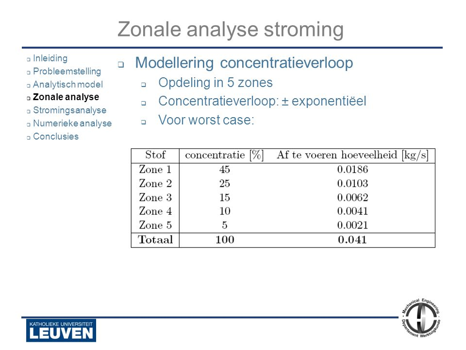 Zonale analyse stroming