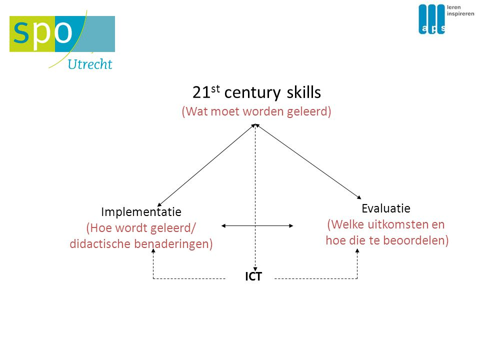 21st century skills (Wat moet worden geleerd) Evaluatie Implementatie