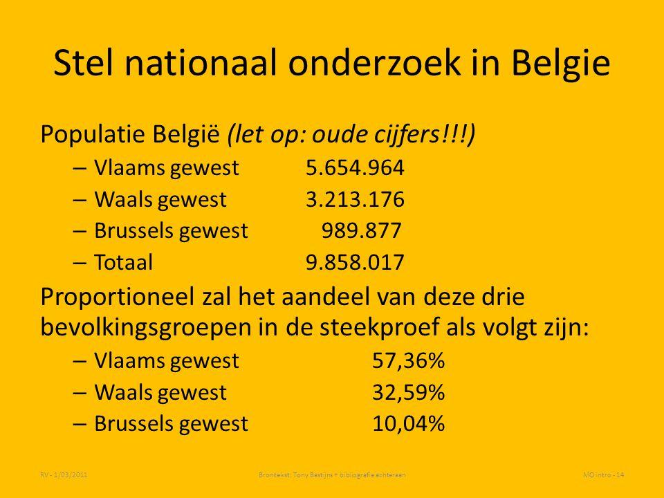 Stel nationaal onderzoek in Belgie