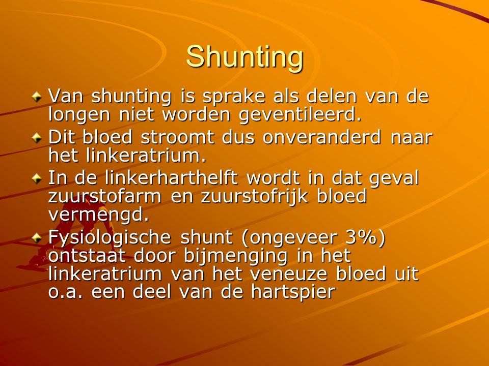 Shunting Van shunting is sprake als delen van de longen niet worden geventileerd. Dit bloed stroomt dus onveranderd naar het linkeratrium.
