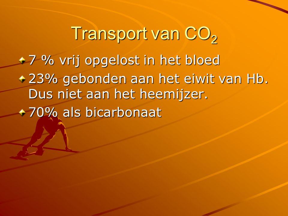 Transport van CO2 7 % vrij opgelost in het bloed