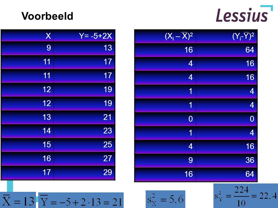 Voorbeeld X Y= -5+2X 9 13 11 17 12 19 21 14 23 15 25 16 27 29 (Xi – X)2 (Yi-Y)2 16 64 4 1 9 36