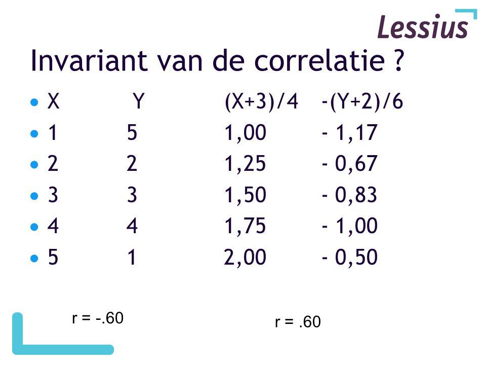 Invariant van de correlatie