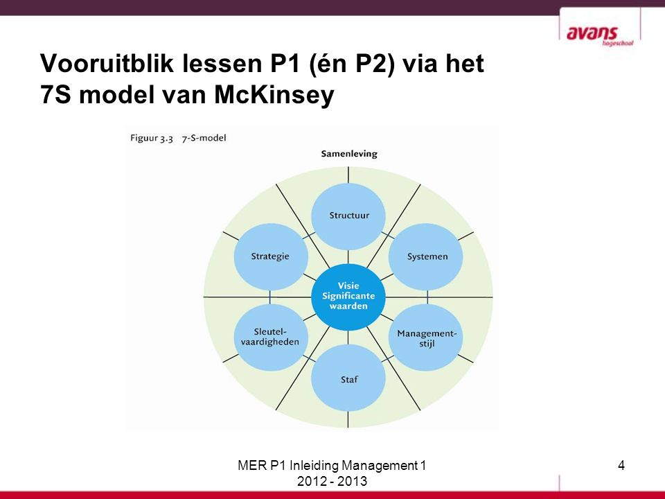 Vooruitblik lessen P1 (én P2) via het 7S model van McKinsey