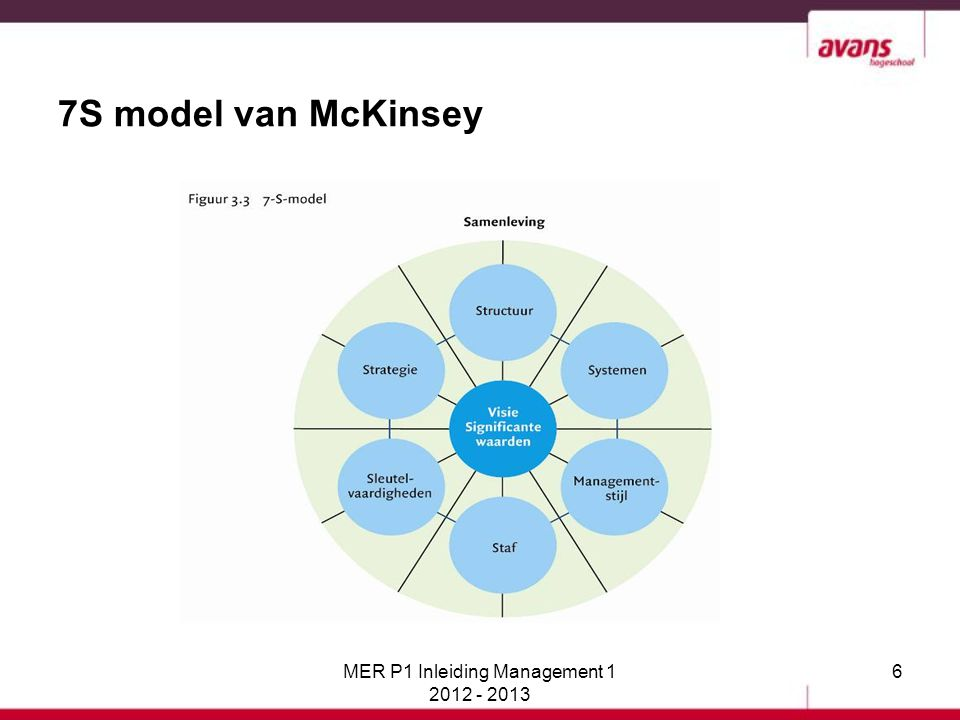 MER P1 Inleiding Management 1 2012 - 2013