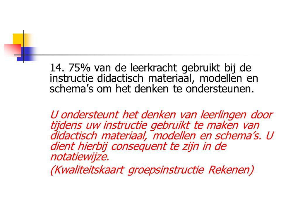 14. 75% van de leerkracht gebruikt bij de instructie didactisch materiaal, modellen en schema's om het denken te ondersteunen.