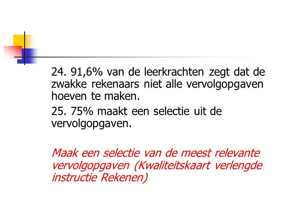 24. 91,6% van de leerkrachten zegt dat de zwakke rekenaars niet alle vervolgopgaven hoeven te maken.